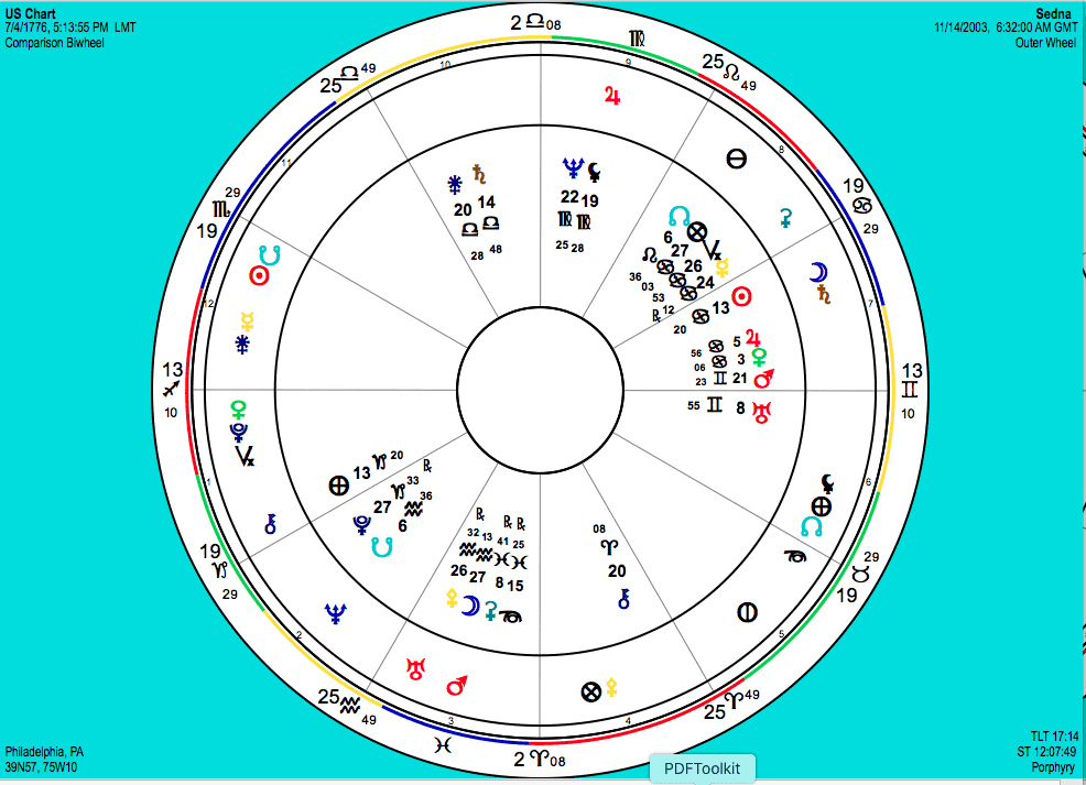 Sedna and the US Chart