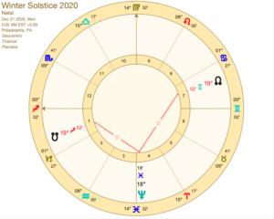 Neptune square Nodes